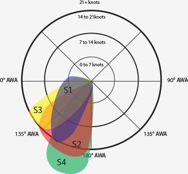 symmetrische spinnakers windhoeken quantum sails